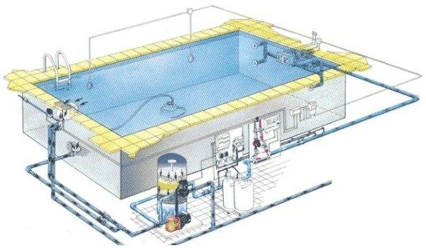Устройства, входящие в бассейн