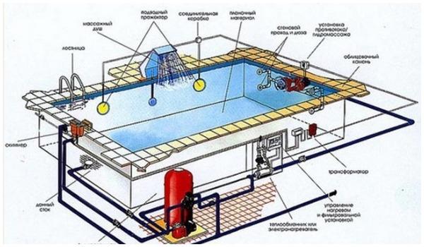 Схема обустройства бассейна